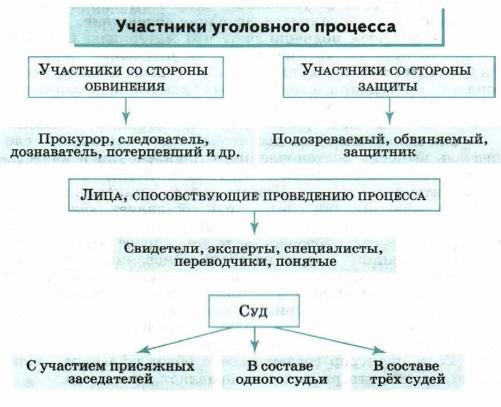 следователь сторона защиты или обвинения