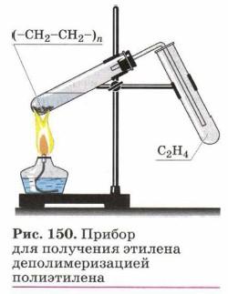 серьезных загрязнениях получение этилена в лаборатории из полиэтилена может