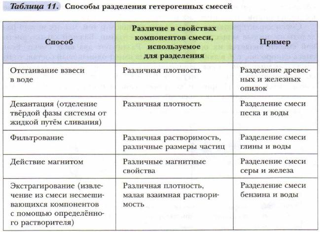 Чистые вещества и смеси гомогенные и гетерогенные смеси