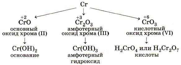 какие оксиды хрома существуют после того, как
