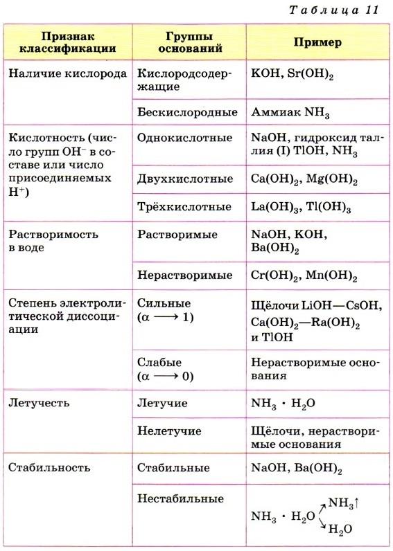основание химия классификация